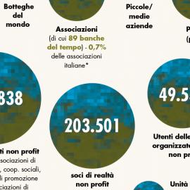 """Pillole di Bilancio Sociale 2017 – """"Che cosa facciamo: prodotti e numeri"""""""
